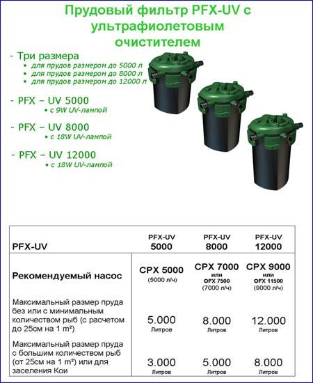 Рекомендации по установка фильтра напорного прудового Tetra Pond PFX-UV 8000.