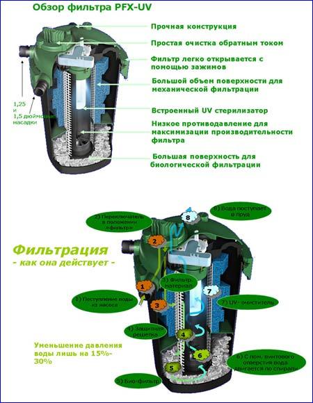 Описание и принцип работы фильтра напорного прудового Tetra Pond PFX-UV 8000.