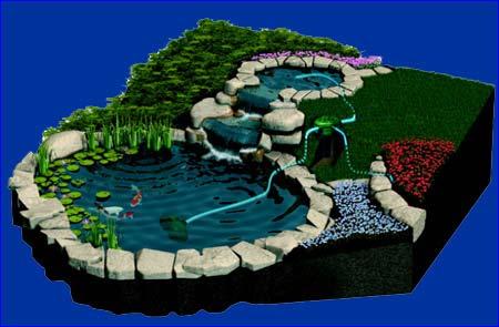 Установка фильтра напорного прудового Tetra Pond PFX-UV 8000.